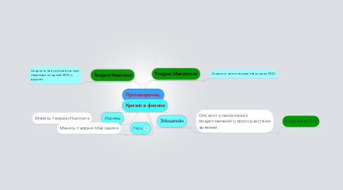 Mind Map: Противоречие.