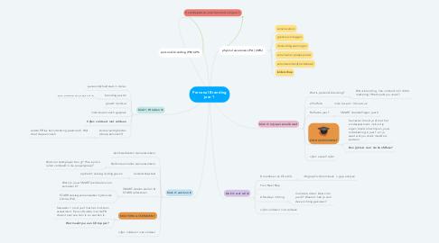 Mind Map: Personal Branding jaar 1