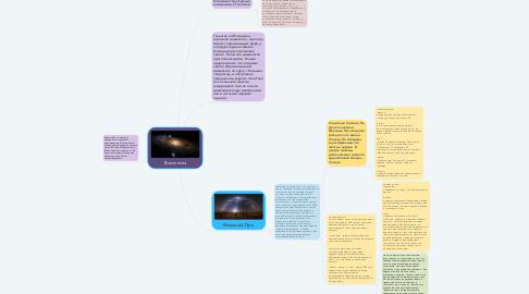 Mind Map: Вселенная