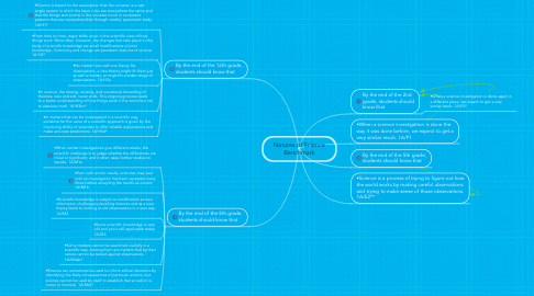 Mind Map: Natures of Science Benchmark