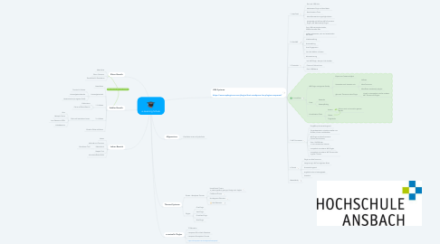 Mind Map: e-Learning Schule