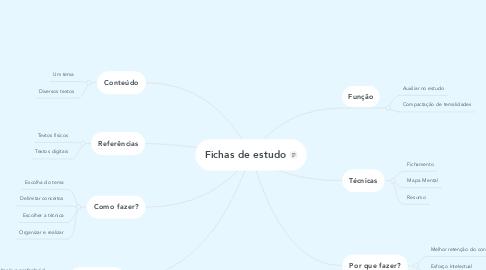 Mind Map: Fichas de estudo