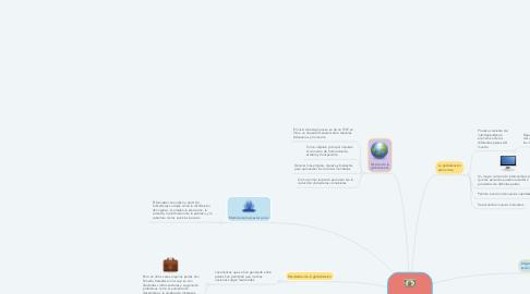 Mind Map: La Economía Mundial