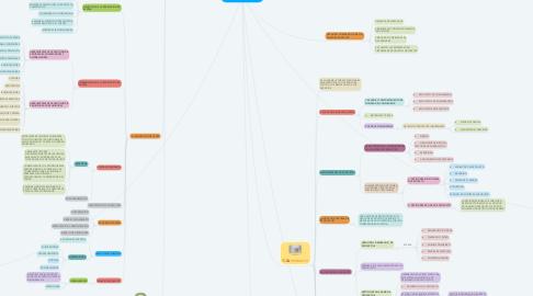 Mind Map: MARQUETING MIX