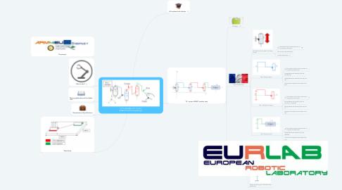 "Mind Map: ""B"" version ARM4EU ROBOT (Preliminary design)"