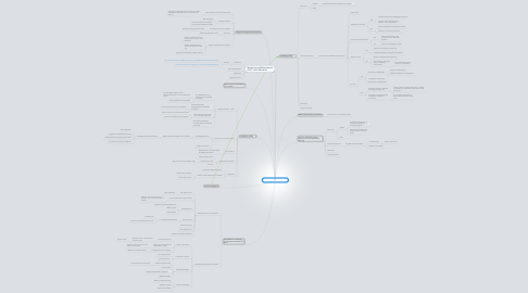 Mind Map: How Do We Get There?
