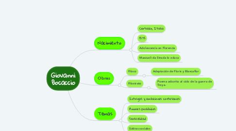 Mind Map: Giovanni Bocaccio