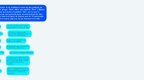 Mind Map: EL DECAMERÓN