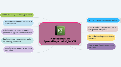 Mind Map: EL SOFTWARE EDUCATIVO
