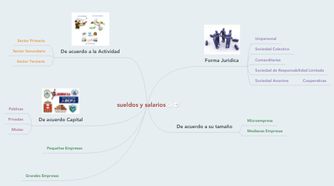 Mind Map: sueldos y salarios