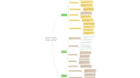 Mind Map: The Reality of Digital Nomadism — the Good, the Bad, and the Ugly