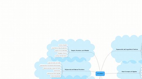 Mind Map: precalculus