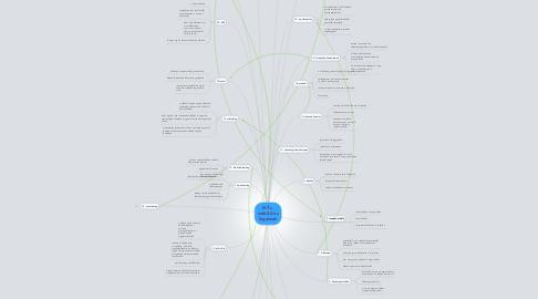 Mind Map: IKT-s, web2.0-ás fogalmak