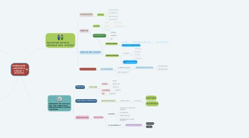 Mind Map: HABILIDADES LINGÜÍSTICA ORALES Y ESCRITAS