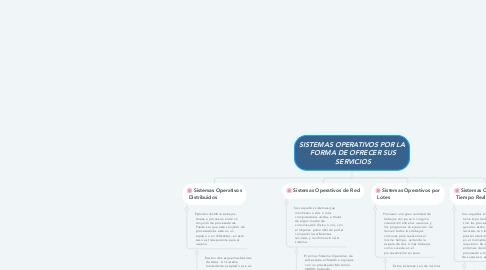 Mind Map: SISTEMAS OPERATIVOS POR LA  FORMA DE OFRECER SUS  SERVICIOS