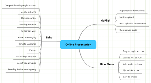 Mind Map: Online Presentation