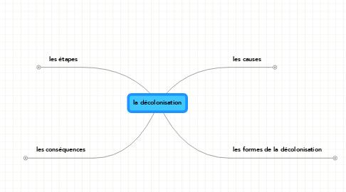 Mind Map: la décolonisation