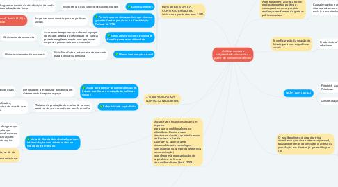 Mind Map: Políticas sociais e subjetividade: discussões a partir do contexto neoliberal