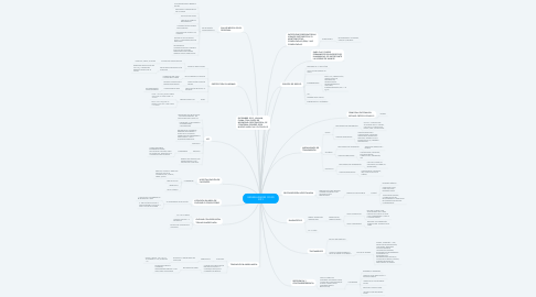 Mind Map: GENERALIDADES COVID 2019