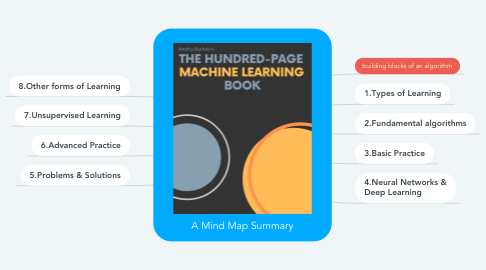 Mind Map: A Mind Map Summary