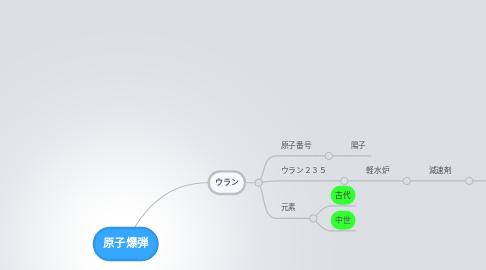 Mind Map: 原子爆弾