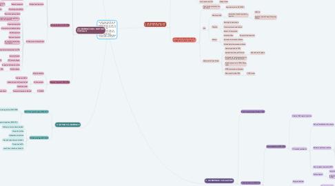 Mind Map: LAS ETAPAS POLÍTICAS DE LA DEMOCRACIA. LOS GOBIERNOS DE LA UCD. EL GOLPE DE ESTADO DEL 23 DE FEBRERO DE 1981. LA ALTERNANCIA POLÍTICA: GOBIERNOS SOCIALISTAS Y GOBIERNOS DEL PARTIDO POPULAR.