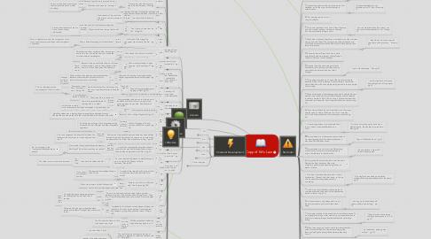 Mind Map: Copy of Kit