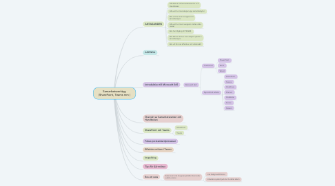 Mind Map: Samarbetsverktyg (SharePoint, Teams mm )