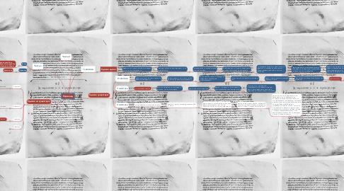 Mind Map: Парменид
