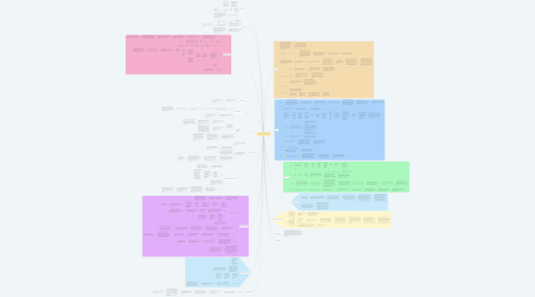 Mind Map: Performance Related Pay