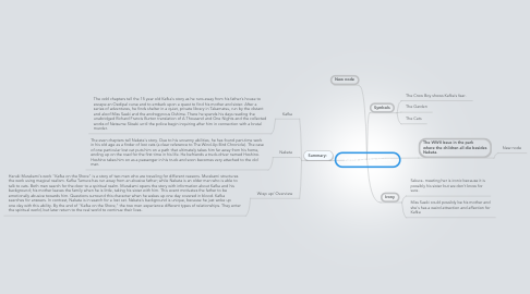 Mind Map: Kafka on the Shore