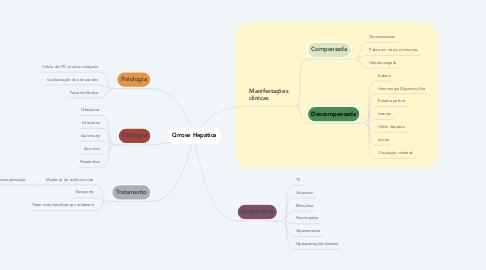 Mind Map: Cirrose Hepática