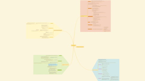 Mind Map: กระบวนการวิจัย