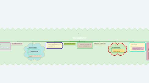 Mind Map: PRINCIPIOS CIENTÍFICOS DE lA CRIMINALÍSTICA