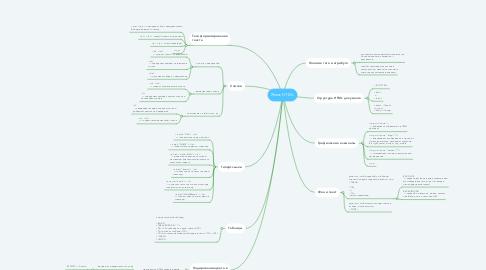 Mind Map: Язык HTML