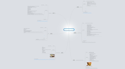 Mind Map: Food Technology Countries and types of Foods