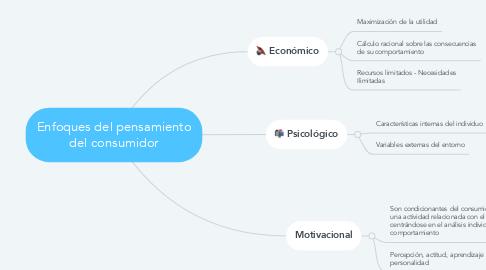 Mind Map: Enfoques del pensamiento del consumidor