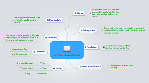 Mind Map: All for a piece of bread