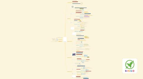 Mind Map: รวมความรู้จากหนังสือ Manage Your Day to Day