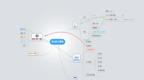 Mind Map: 核心能力/動能