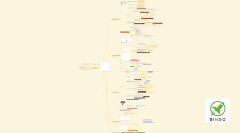 Mind Map: แก้นิสัยผัดวันประกันพรุ่งด้วยการทำนิสัยเล็กๆ