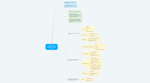 """Mind Map: Исследование удовлетворенности потребителей ОАО """"Синар"""""""