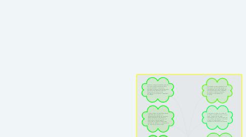 Mind Map: Tipos de Indústria.