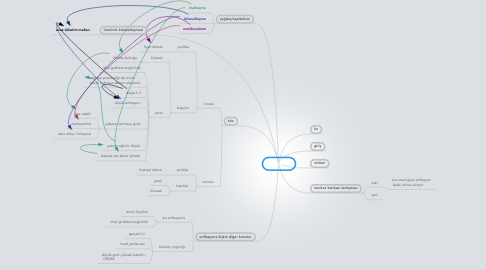Mind Map: 3. Hafta