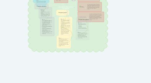 Mind Map: Los estados financieros y las cuentas.