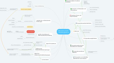 Mind Map: Selbstwirksamkeit / Lehrerkooperation