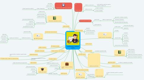 Mind Map: clasificación y tipos de crédito