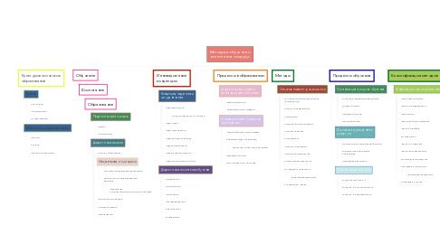 Mind Map: Методика обучения и воспитания тезаурус