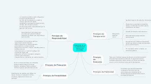 Mind Map: PRINCIPIOS DE LA CONTRATACIÓN PÚBLICA EN COLOMBIA