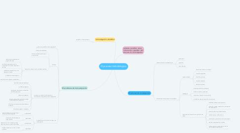 Mind Map: El proceso metodologico